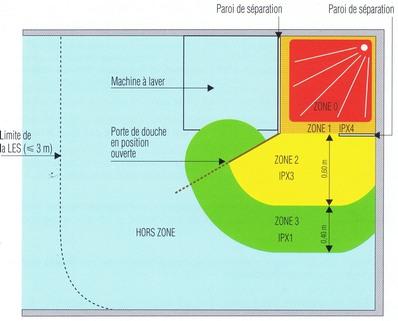 Zones de securite salle de bain liaison equipotentielle 95 for Norme electrique salle de bains